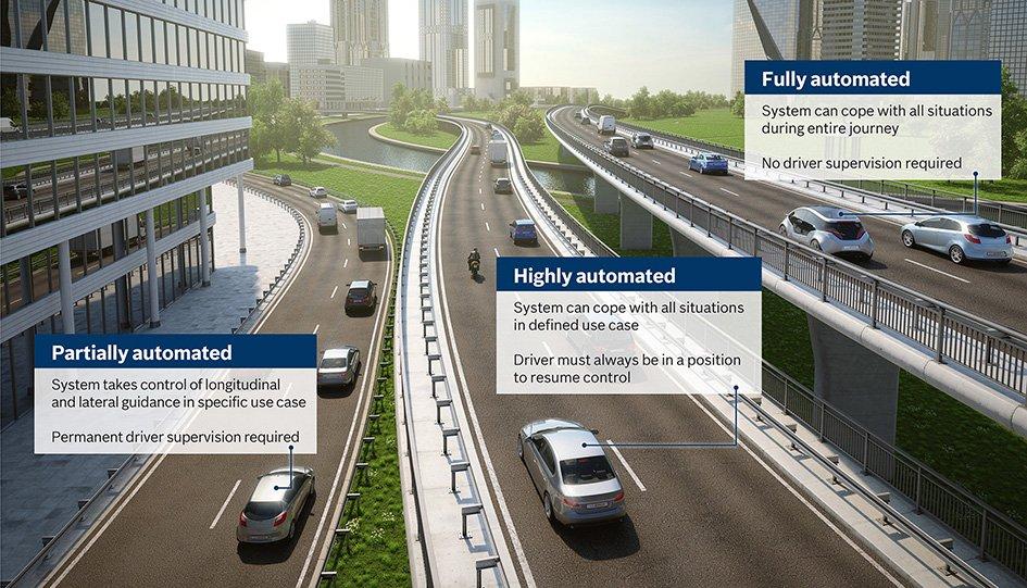 Automatisoidun ajamisen eri tasot.